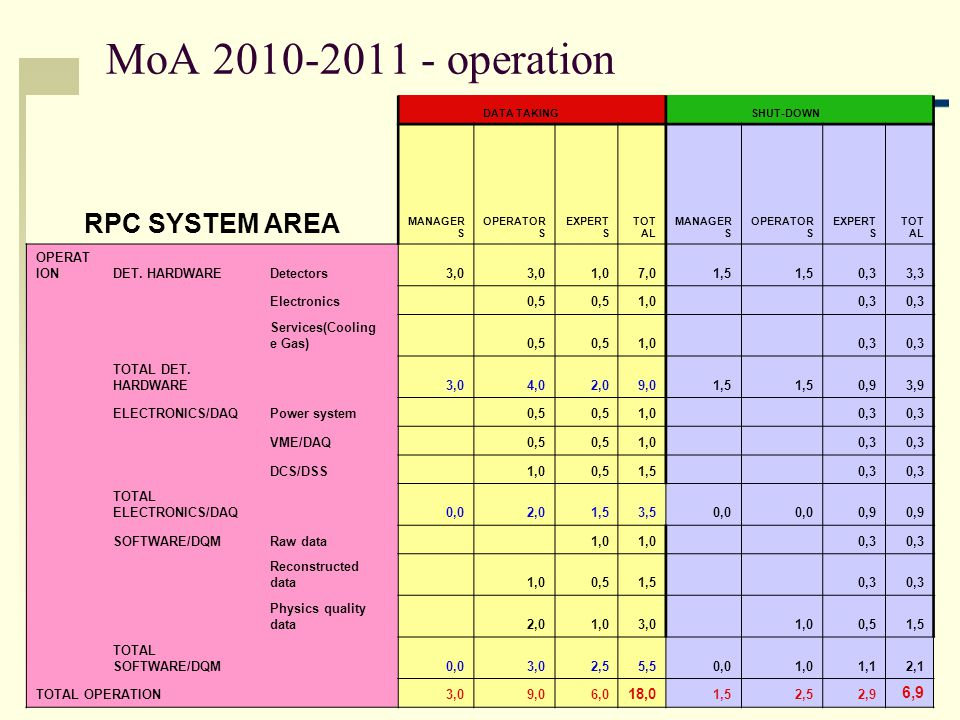 Pigi Paolucci - INFN Napoli 6 MoA 2010-2011 - operation RPC SYSTEM AREA DATA TAKING SHUT-DOWN MANAGER S OPERATOR S EXPERT S TOT AL MANAGER S OPERATOR S EXPERT S TOT AL OPERAT IONDET.