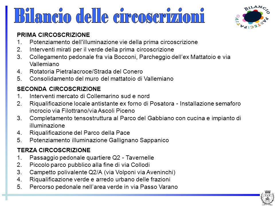 PRIMA CIRCOSCRIZIONE 1.Potenziamento dell'illuminazione vie della prima circoscrizione 2.Interventi mirati per il verde della prima circoscrizione 3.C