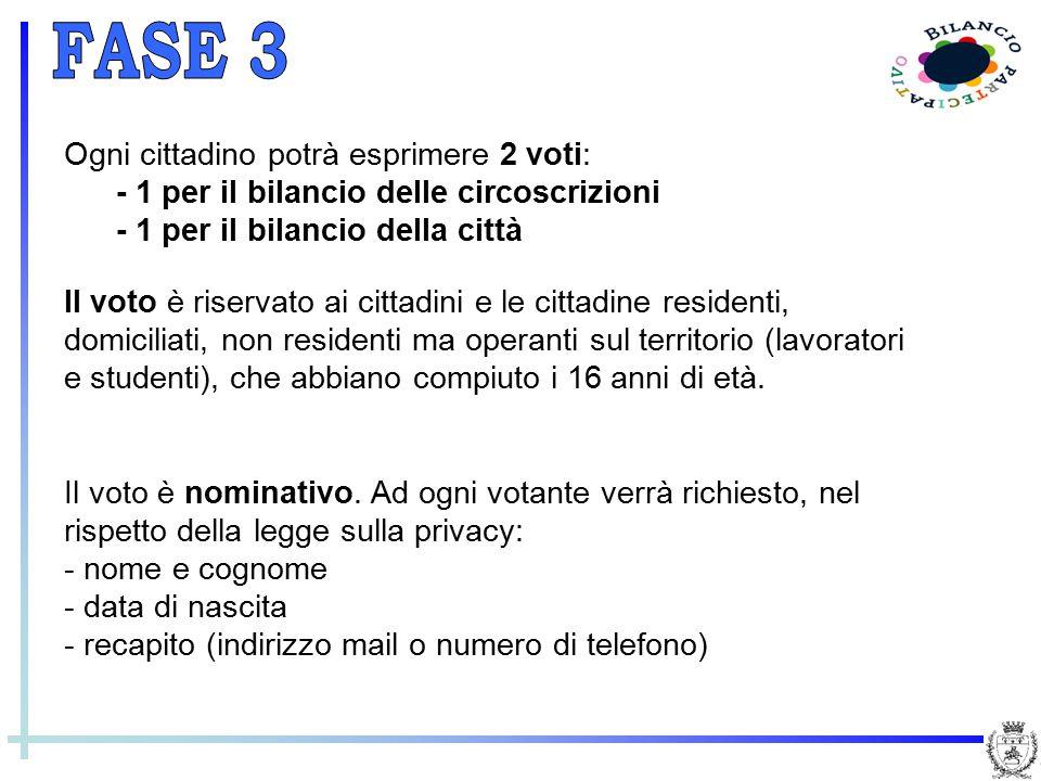 Ogni cittadino potrà esprimere 2 voti: - 1 per il bilancio delle circoscrizioni - 1 per il bilancio della città Il voto è riservato ai cittadini e le