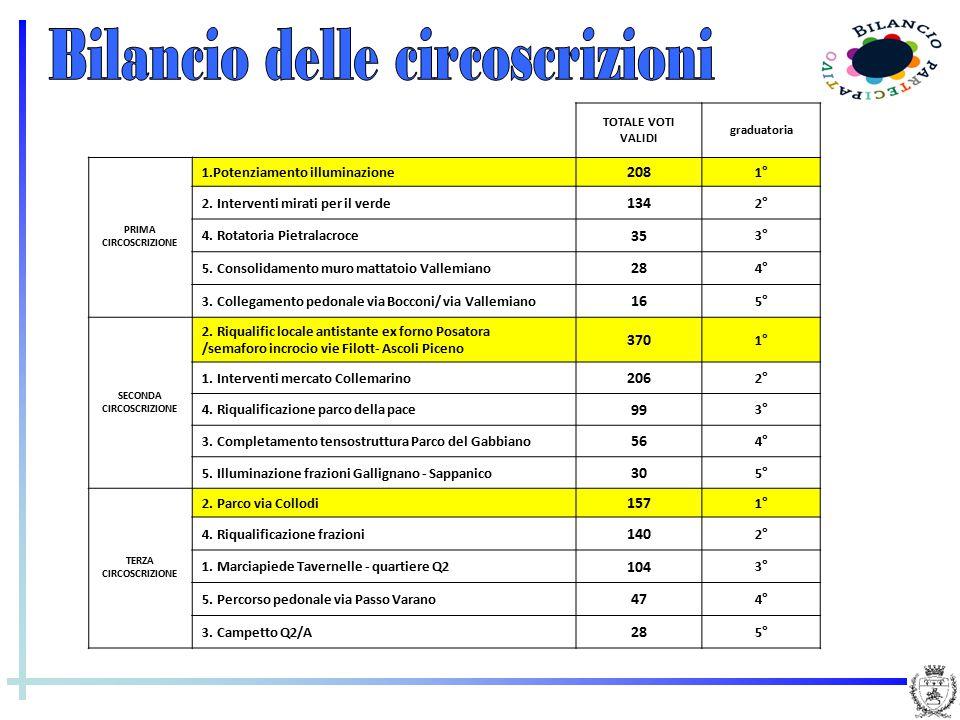 TOTALE VOTI VALIDI graduatoria PRIMA CIRCOSCRIZIONE 1.Potenziamento illuminazione 208 1° 2. Interventi mirati per il verde 134 2° 4. Rotatoria Pietral