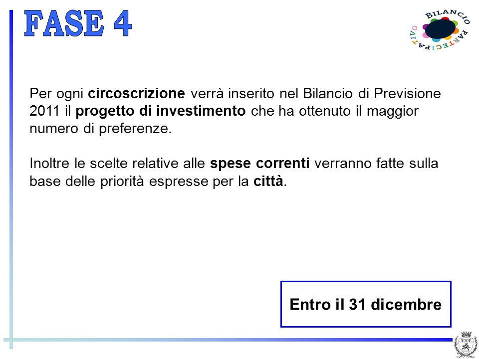 Per ogni circoscrizione verrà inserito nel Bilancio di Previsione 2011 il progetto di investimento che ha ottenuto il maggior numero di preferenze. In