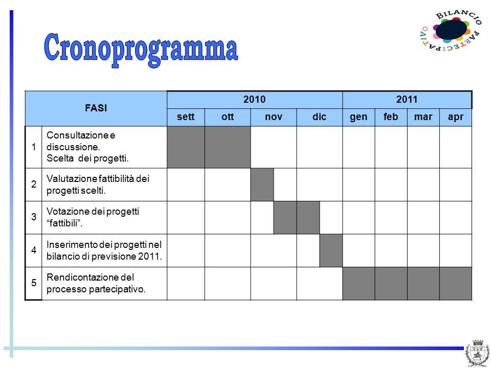 FASI 20102011 settottnovdicgenfebmarapr 1 Consultazione e discussione. Scelta dei progetti. 2 Valutazione fattibilità dei progetti scelti. 3 Votazione