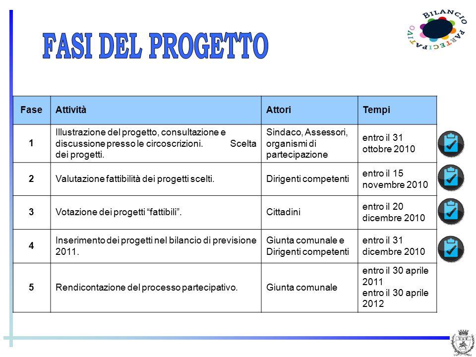 FaseAttivitàAttoriTempi 1 Illustrazione del progetto, consultazione e discussione presso le circoscrizioni. Scelta dei progetti. Sindaco, Assessori, o