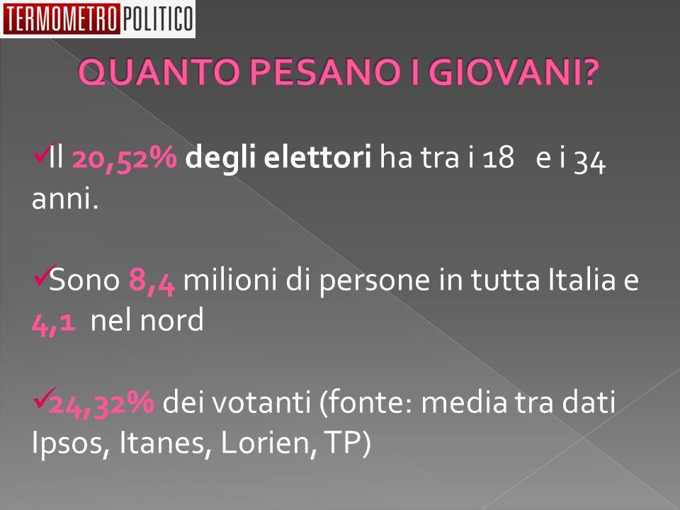 Il 20,52% degli elettori ha tra i 18 e i 34 anni. Sono 8,4 milioni di persone in tutta Italia e 4,1 nel nord 24,32% dei votanti (fonte: media tra dati