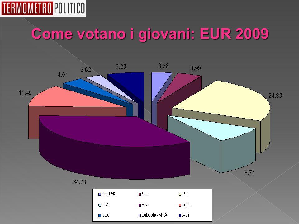 Come votano i giovani: EUR 2009