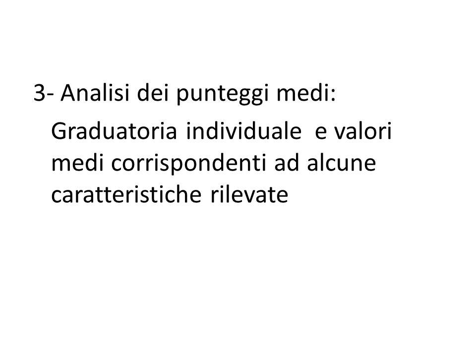 3- Analisi dei punteggi medi: Graduatoria individuale e valori medi corrispondenti ad alcune caratteristiche rilevate