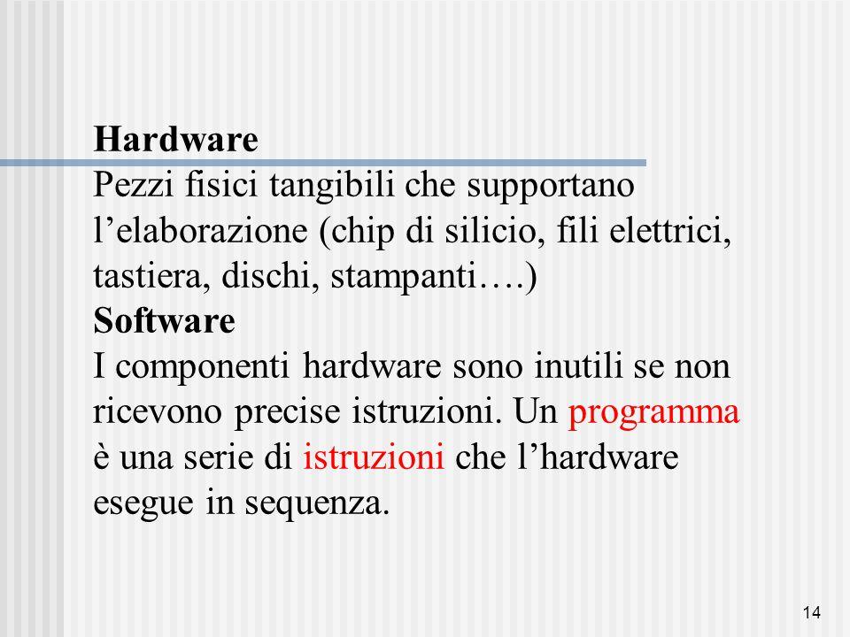 14 Hardware Pezzi fisici tangibili che supportano l'elaborazione (chip di silicio, fili elettrici, tastiera, dischi, stampanti….) Software I componenti hardware sono inutili se non ricevono precise istruzioni.