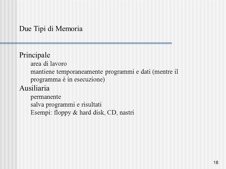 16 Due Tipi di Memoria Principale area di lavoro mantiene temporaneamente programmi e dati (mentre il programma è in esecuzione) Ausiliaria permanente salva programmi e risultati Esempi: floppy & hard disk, CD, nastri