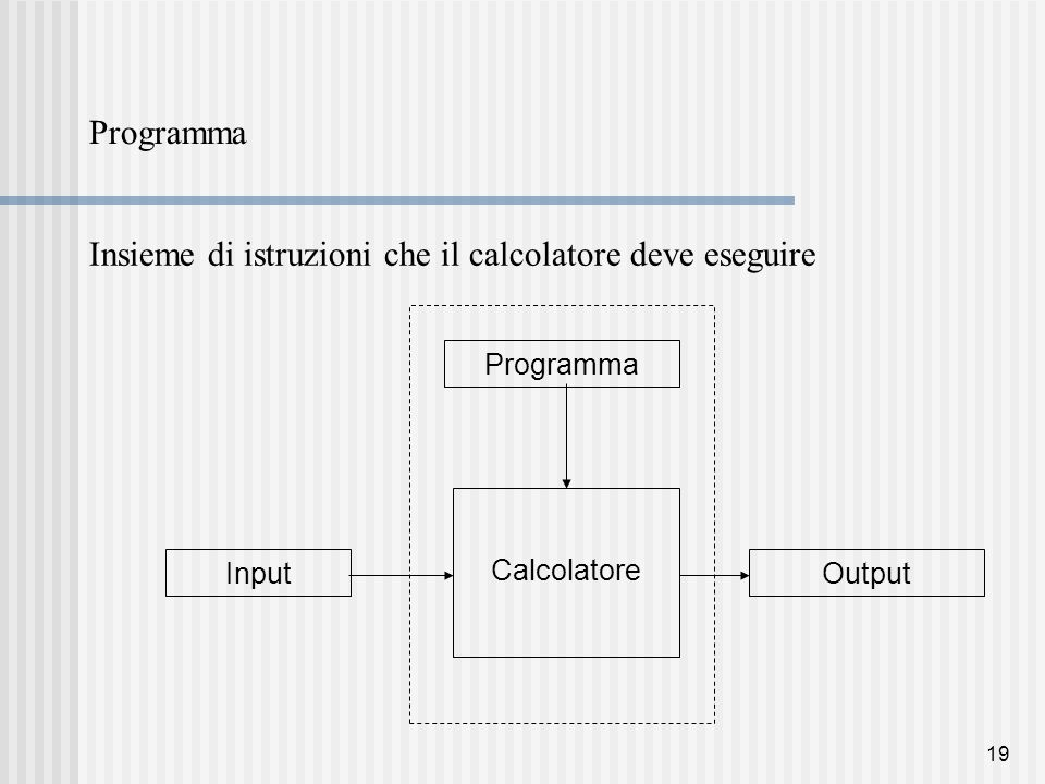 19 Programma Insieme di istruzioni che il calcolatore deve eseguire Calcolatore ProgrammaInputOutput