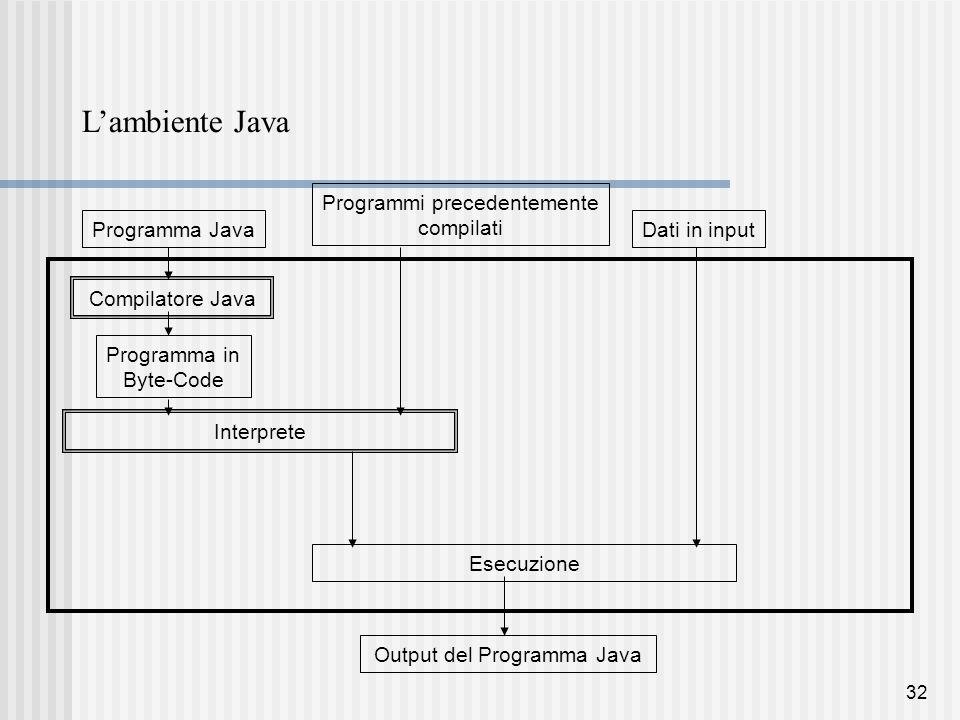32 L'ambiente Java Programma Java Compilatore Java Programma in Byte-Code Dati in input Esecuzione Interprete Programmi precedentemente compilati Output del Programma Java