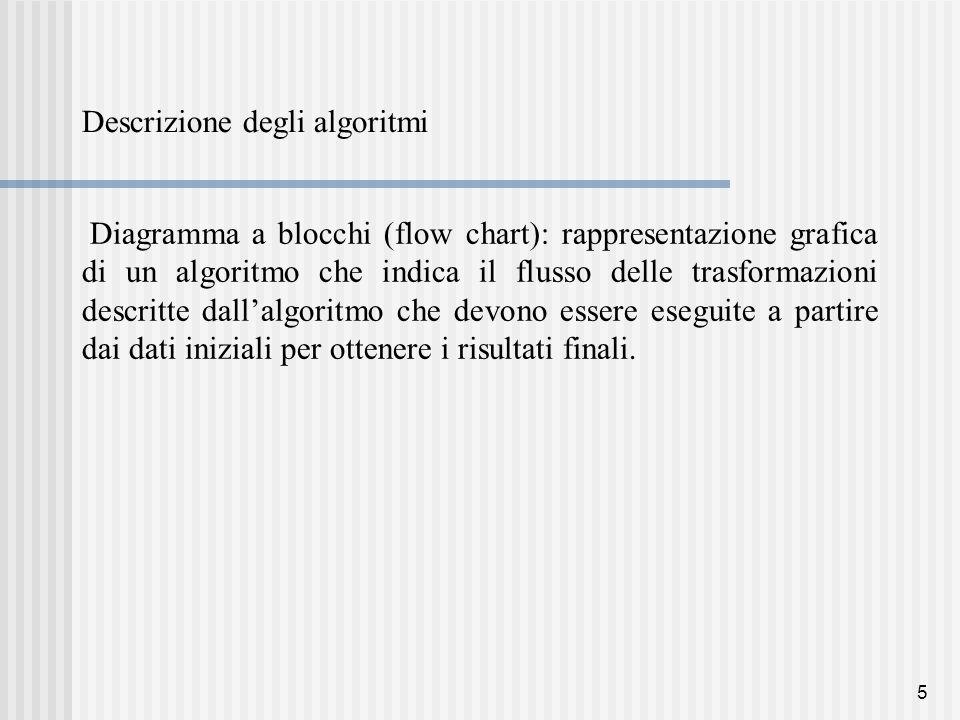 5 Descrizione degli algoritmi Diagramma a blocchi (flow chart): rappresentazione grafica di un algoritmo che indica il flusso delle trasformazioni descritte dall'algoritmo che devono essere eseguite a partire dai dati iniziali per ottenere i risultati finali.