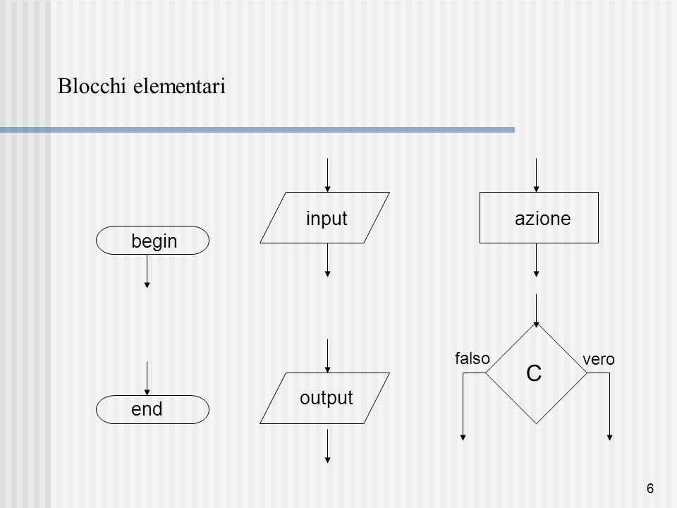 6 Blocchi elementari begin end input output azione C vero falso
