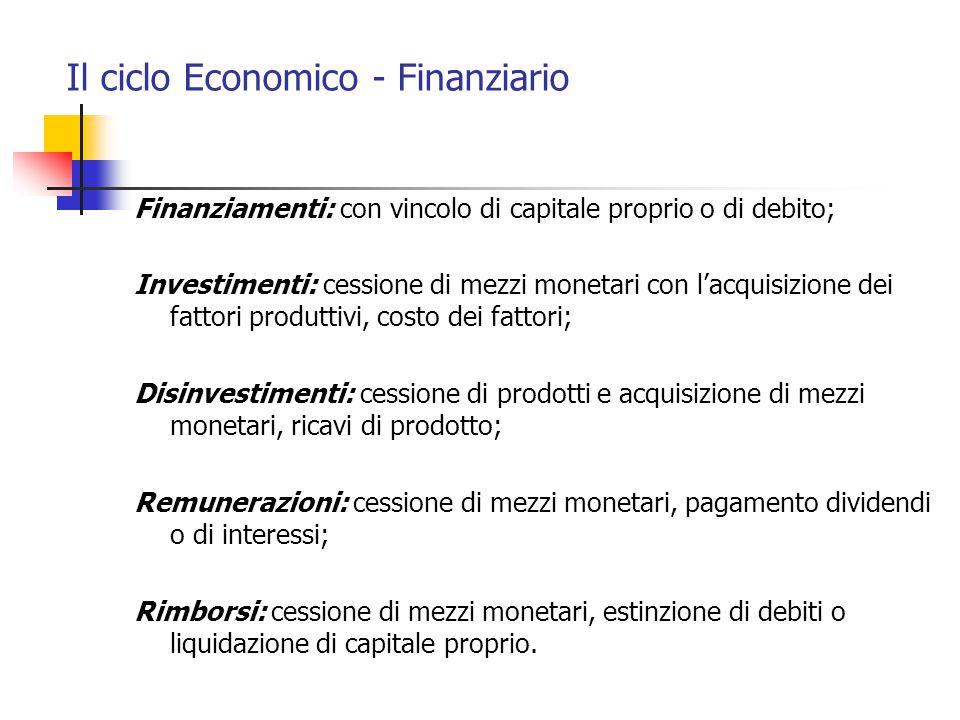 Il ciclo Economico - Finanziario Finanziamenti: con vincolo di capitale proprio o di debito; Investimenti: cessione di mezzi monetari con l'acquisizio