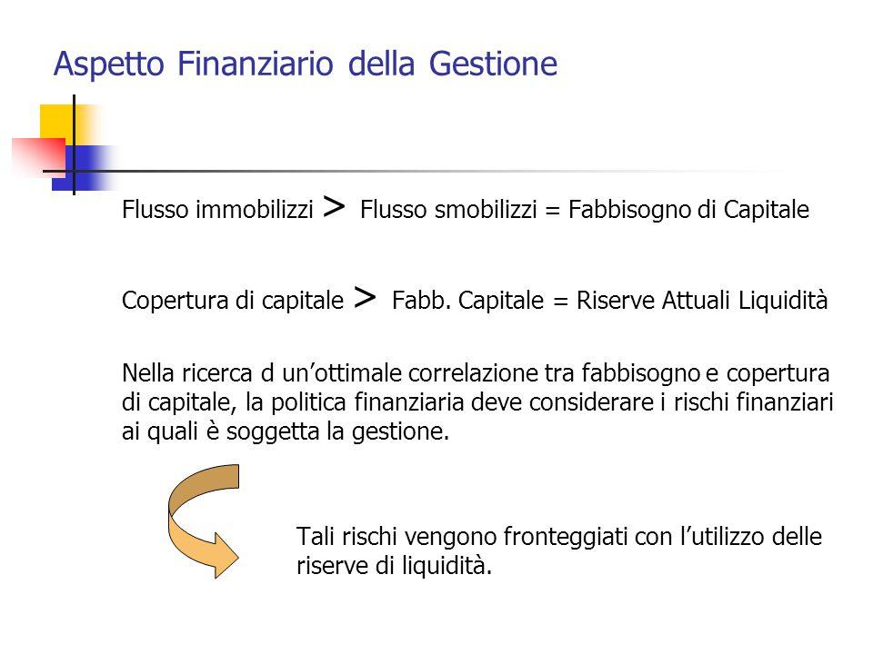Aspetto Finanziario della Gestione Flusso immobilizzi > Flusso smobilizzi = Fabbisogno di Capitale Copertura di capitale > Fabb. Capitale = Riserve At