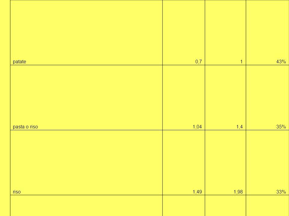 patate0,7143% pasta o riso1,041,435% riso1,491,9833% tortellini rana 250 gr2,893,17% insalata scarola1,092,193% carote1,251,412% cipolle1,491,554% finocchi1,925% melanzane1,72,441% peperoni33,620% sedano22,630% passata pomodoro 660 vetro1,051,3730% noci0,550,6518% mele golden1,61,76% arance1,491,45-3% limoni11,220% pere1,522,458% olio5,57,129% zucchero0,83275% miele3,894,516% cioccolato10,041329% burro 2501,742,0518% vino33,13% acqua min.0,40,5538% nutella/crema spal gr2001,623,37108% biscotti gr4001,391,5310% caffè amaro101440% corn flakes1,92,532%