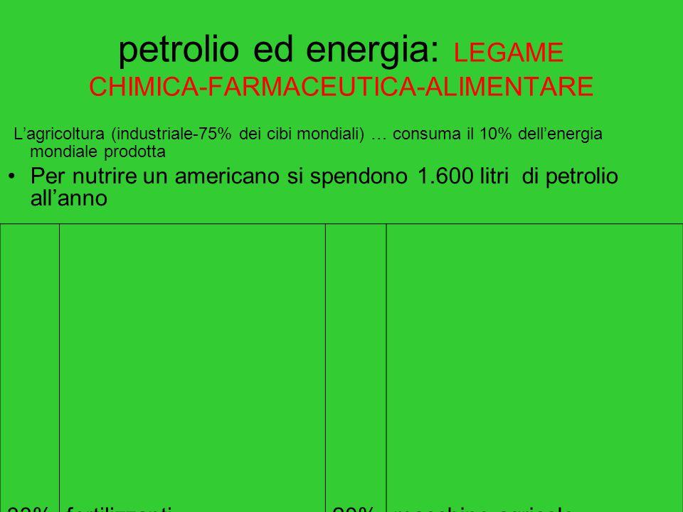 petrolio ed energia: LEGAME CHIMICA-FARMACEUTICA-ALIMENTARE L'agricoltura (industriale-75% dei cibi mondiali) … consuma il 10% dell'energia mondiale prodotta Per nutrire un americano si spendono 1.600 litri di petrolio all'anno 33%fertilizzanti20%macchine agricole 16%trasporti13%irrigazione 8%Allevamento bestiame mangimi 5%pesticidi+imballaggi +Catena commerciale(refrigerazio ne, trasporto dettaglio) +Spese x consumo (cottura …)