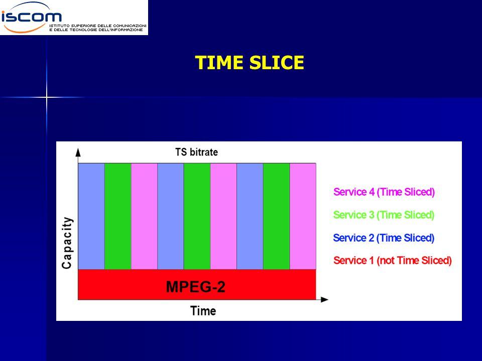 TIME SLICE