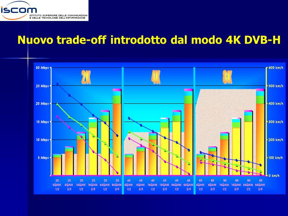 Nuovo trade-off introdotto dal modo 4K DVB-H