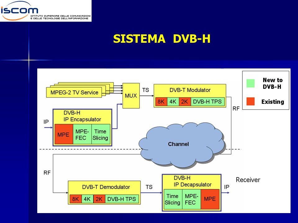 SISTEMA DVB-H