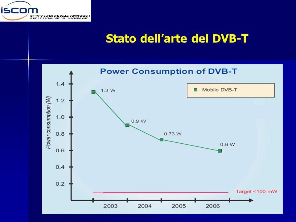 Stato dell'arte del DVB-T