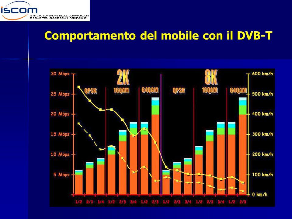 Comportamento del mobile con il DVB-T