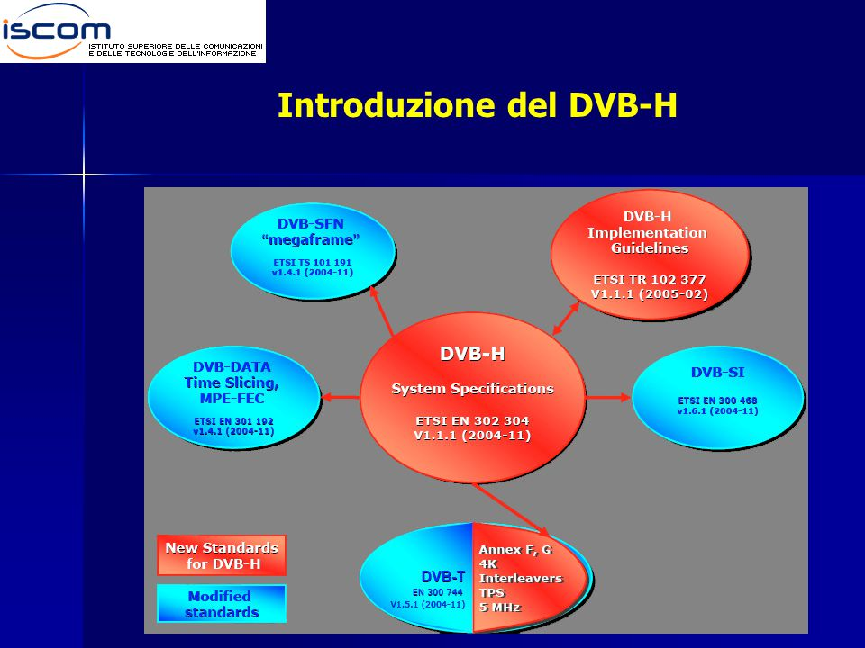 Introduzione del DVB-H