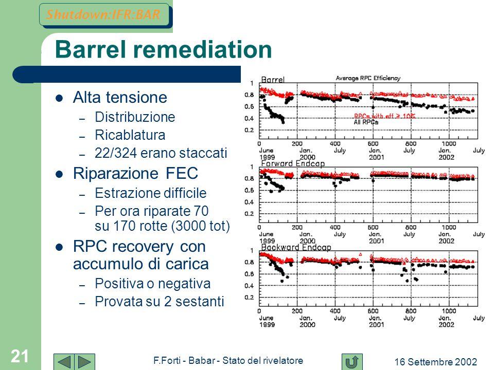 16 Settembre 2002 F.Forti - Babar - Stato del rivelatore 21 Barrel remediation Alta tensione – Distribuzione – Ricablatura – 22/324 erano staccati Riparazione FEC – Estrazione difficile – Per ora riparate 70 su 170 rotte (3000 tot) RPC recovery con accumulo di carica – Positiva o negativa – Provata su 2 sestanti Shutdown:IFR:BAR