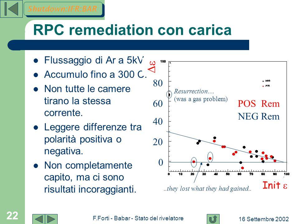 16 Settembre 2002 F.Forti - Babar - Stato del rivelatore 22 RPC remediation con carica Flussaggio di Ar a 5kV.