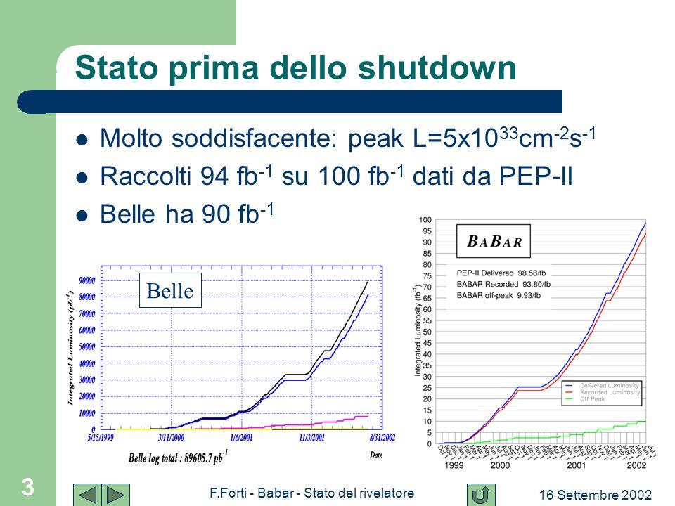 16 Settembre 2002 F.Forti - Babar - Stato del rivelatore 3 Stato prima dello shutdown Molto soddisfacente: peak L=5x10 33 cm -2 s -1 Raccolti 94 fb -1 su 100 fb -1 dati da PEP-II Belle ha 90 fb -1 Belle