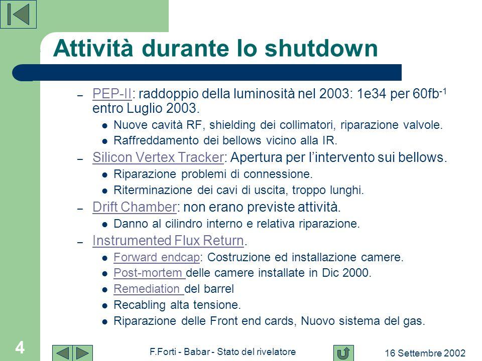 16 Settembre 2002 F.Forti - Babar - Stato del rivelatore 5 PEP-II: raffreddamento dei bellows Riscaldamento indotto dagli high order modes.