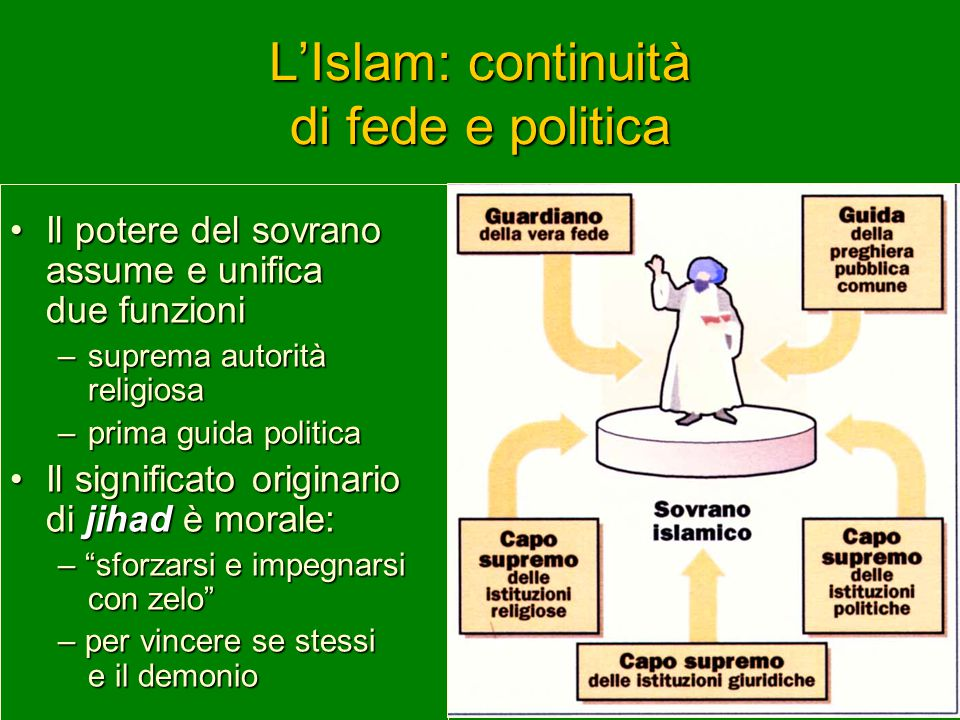Il Jihad Il jihad è la guerra santa, viene interpretata in tanti sensi, ne citiamo tre: –Chi dice: « dobbiamo lavorare e lottare con ogni forza perché l'Islam si imponga nel mondo : è l'impegno forte, che non rifugge la violenza, per portare l'Islam nel mondo.