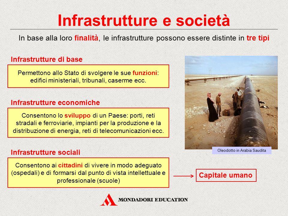 Infrastrutture e società In base alla loro finalità, le infrastrutture possono essere distinte in tre tipi Permettono allo Stato di svolgere le sue funzioni: edifici ministeriali, tribunali, caserme ecc.