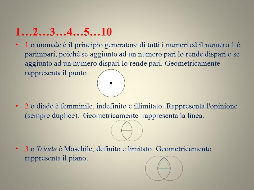 1…2…3…4…5…10 1 o monade è il principio generatore di tutti i numeri ed il numero 1 è parimpari, poiché se aggiunto ad un numero pari lo rende dispari