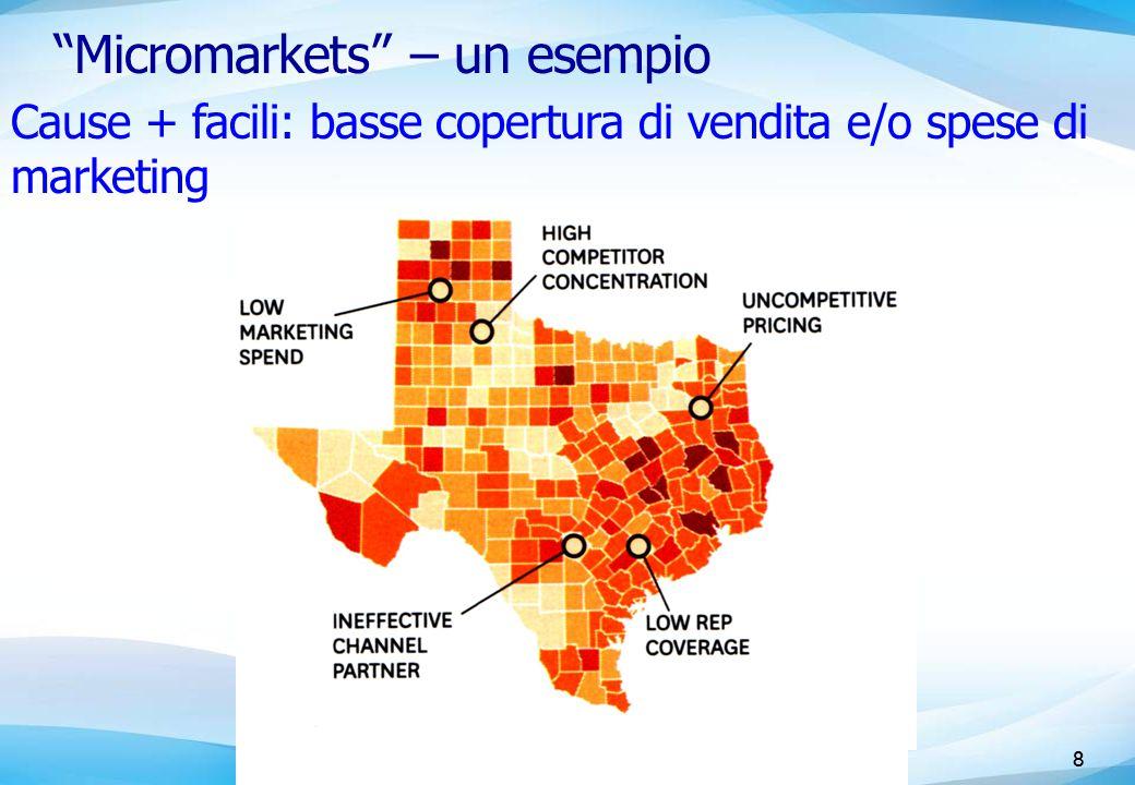 8 Micromarkets – un esempio 8 Cause + facili: basse copertura di vendita e/o spese di marketing