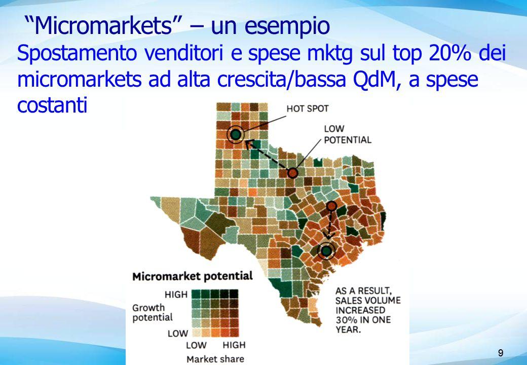 9 Micromarkets – un esempio 9 Spostamento venditori e spese mktg sul top 20% dei micromarkets ad alta crescita/bassa QdM, a spese costanti