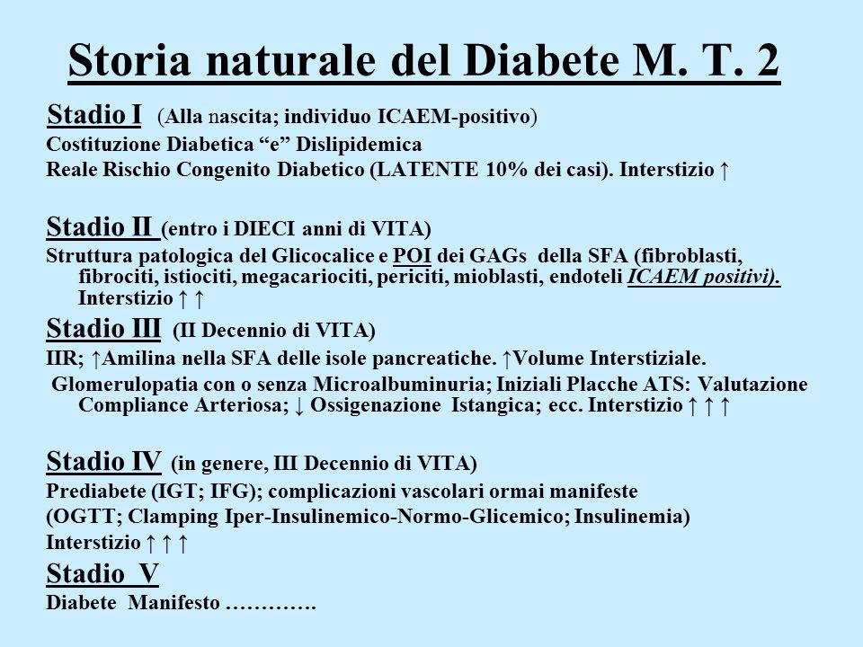 """Storia naturale del Diabete M. T. 2 Stadio I (Alla nascita; individuo ICAEM-positivo) Costituzione Diabetica """"e"""" Dislipidemica Reale Rischio Congenito"""