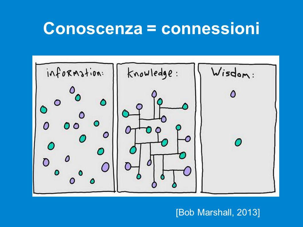 Conoscenza = connessioni [Bob Marshall, 2013]