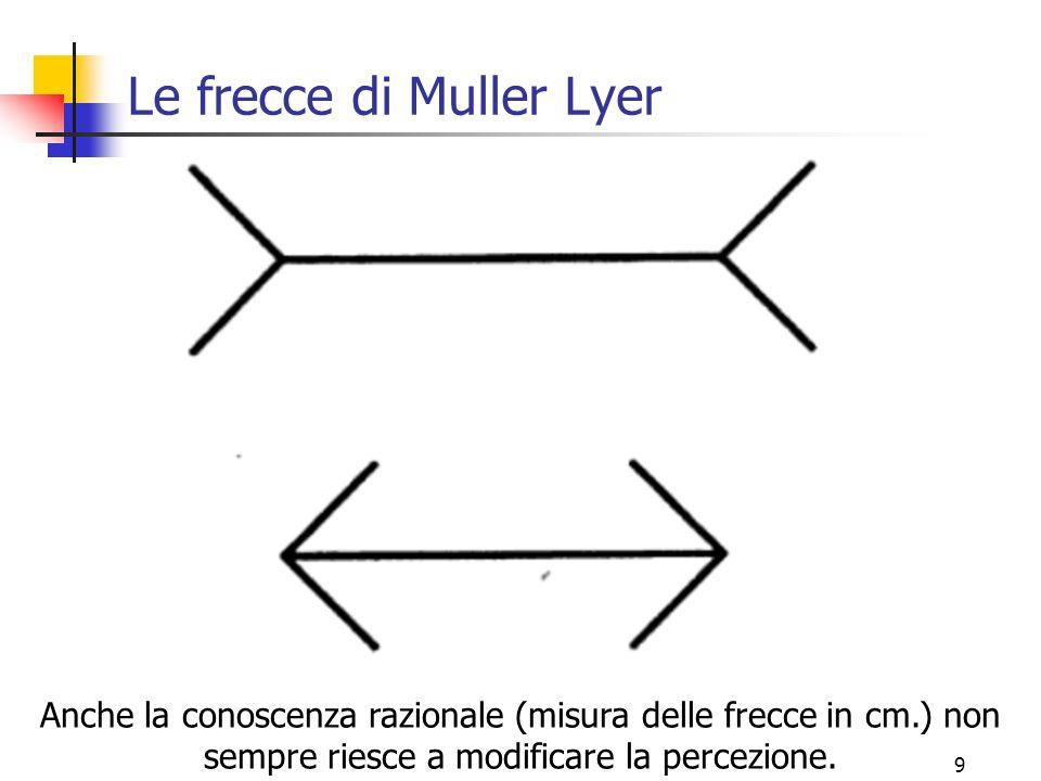 9 Le frecce di Muller Lyer Anche la conoscenza razionale (misura delle frecce in cm.) non sempre riesce a modificare la percezione.
