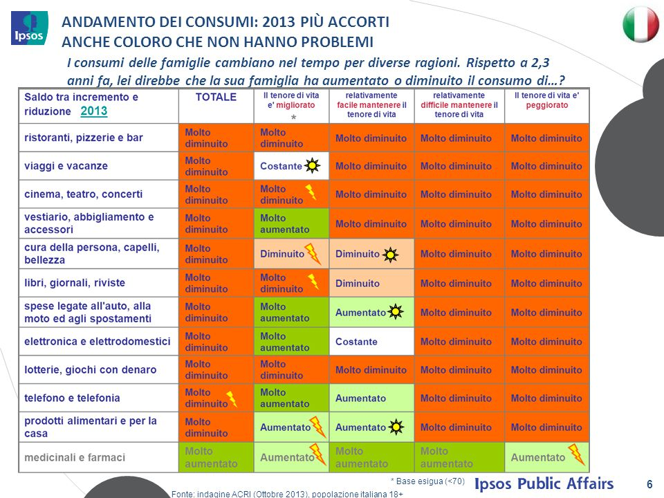 6 ANDAMENTO DEI CONSUMI: 2013 PIÙ ACCORTI ANCHE COLORO CHE NON HANNO PROBLEMI Fonte: indagine ACRI (Ottobre 2013), popolazione italiana 18+ I consumi delle famiglie cambiano nel tempo per diverse ragioni.