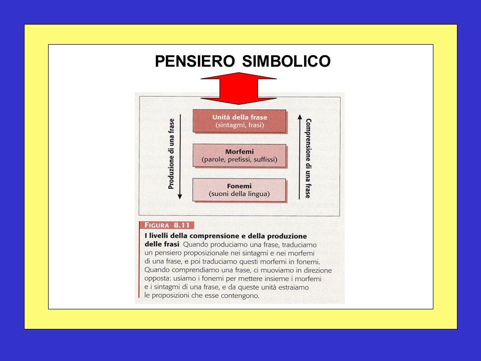 PENSIERO SIMBOLICO