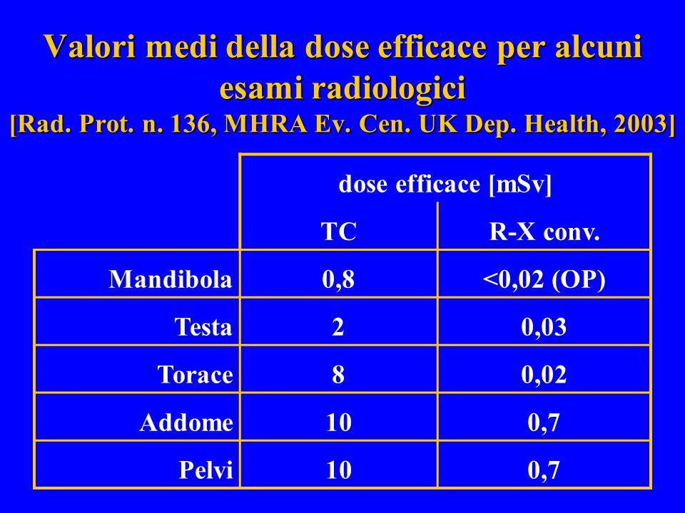 Valori medi della dose efficace per alcuni esami radiologici [Rad. Prot. n. 136, MHRA Ev. Cen. UK Dep. Health, 2003] dose efficace [mSv] TCR-X conv. M