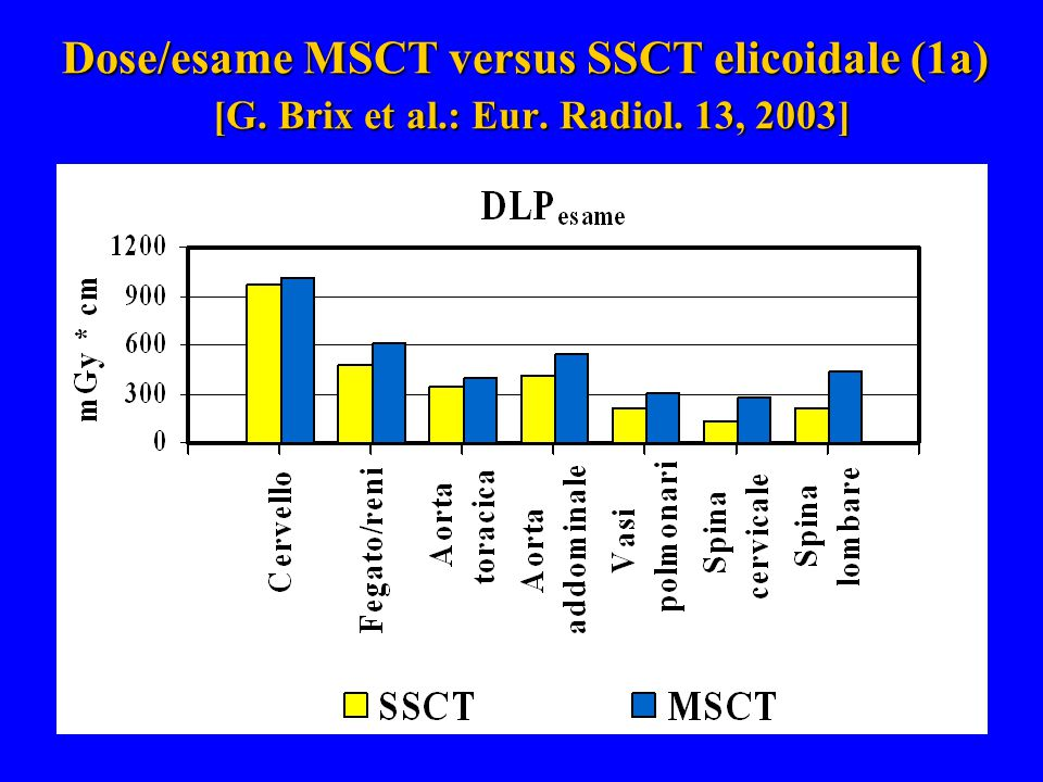 Dose/esame MSCT versus SSCT elicoidale (1a) [G. Brix et al.: Eur. Radiol. 13, 2003]