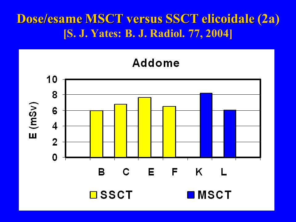 Dose/esame MSCT versus SSCT elicoidale Dose/esame MSCT versus SSCT elicoidale (2a) [S. J. Yates: B. J. Radiol. 77, 2004]
