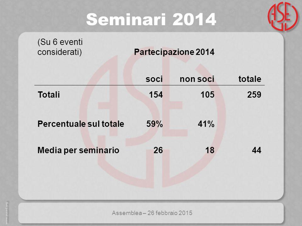 Assemblea – 26 febbraio 2015 Seminari 2014 (Su 6 eventi considerati) Partecipazione 2014 socinon soci totale Totali154105259 Percentuale sul totale59%41% Media per seminario261844