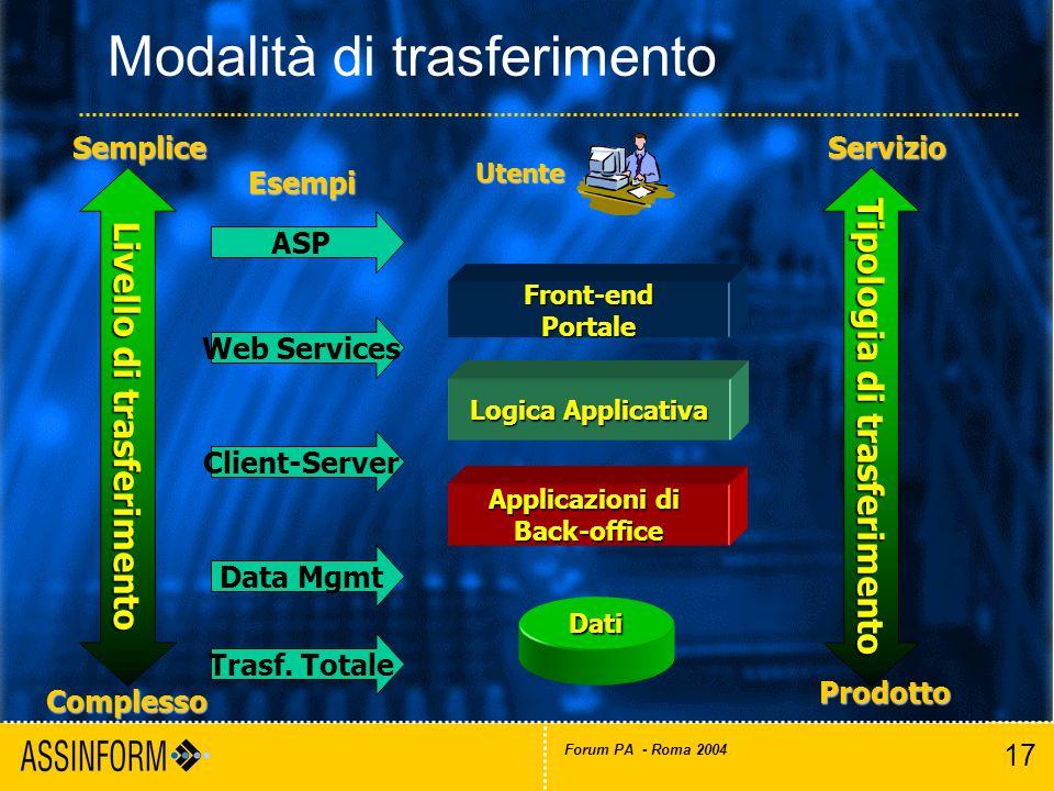 17 Forum PA - Roma 2004 Modalità di trasferimento Logica Applicativa Applicazioni di Back-office Front-endPortale Dati Utente Complesso Semplice Client-Server Data Mgmt Web Services ASP Tipologia di trasferimento Prodotto Servizio Trasf.