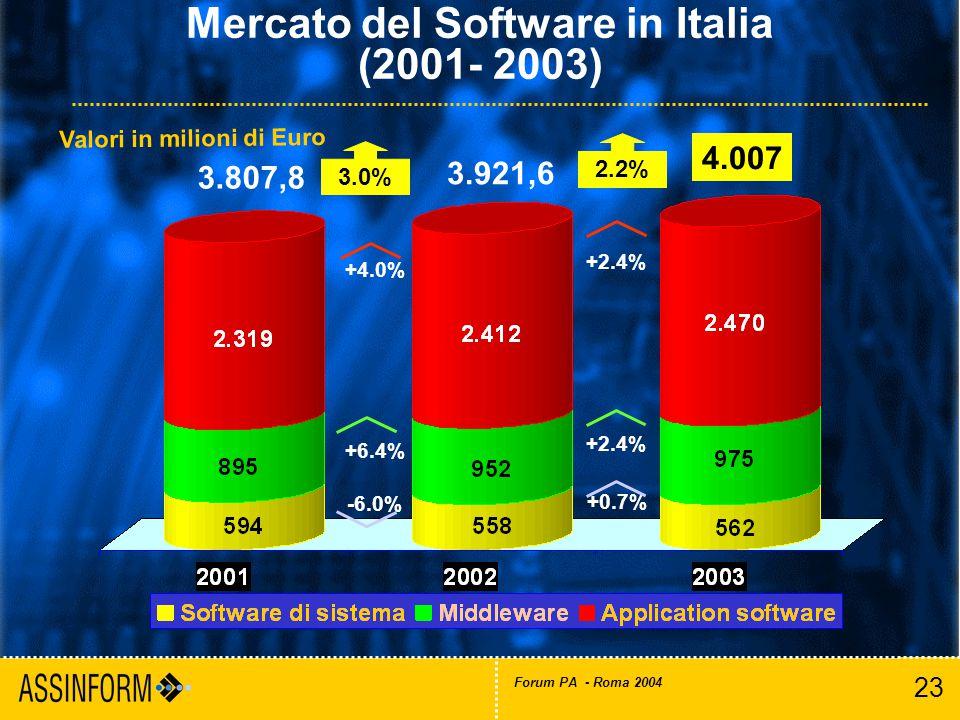 23 Forum PA - Roma 2004 Mercato del Software in Italia (2001- 2003) Valori in milioni di Euro 3.807,8 4.007 3.0% 3.921,6 2.2% +0.7% +2.4% -6.0% +4.0% +6.4%