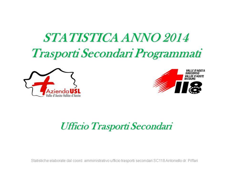 STATISTICA ANNO 2014 Trasporti Secondari Programmati Ufficio Trasporti Secondari Statistiche elaborate dal coord.