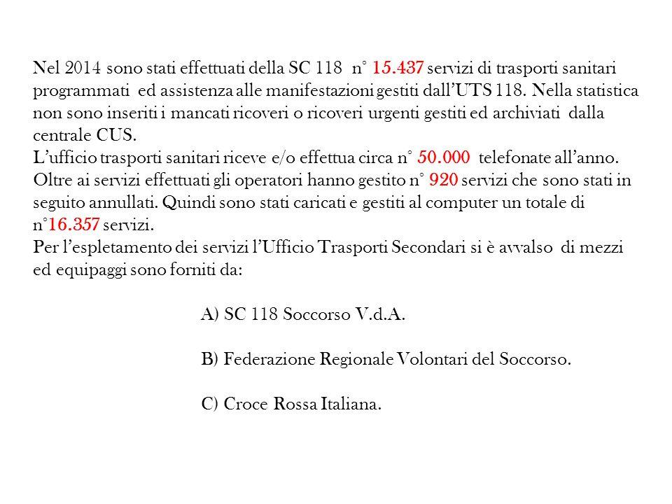 Nel 2014 sono stati effettuati della SC 118 n° 15.437 servizi di trasporti sanitari programmati ed assistenza alle manifestazioni gestiti dall'UTS 118.