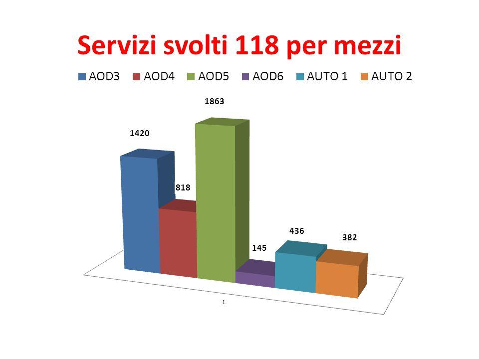 Servizi svolti 118 per mezzi