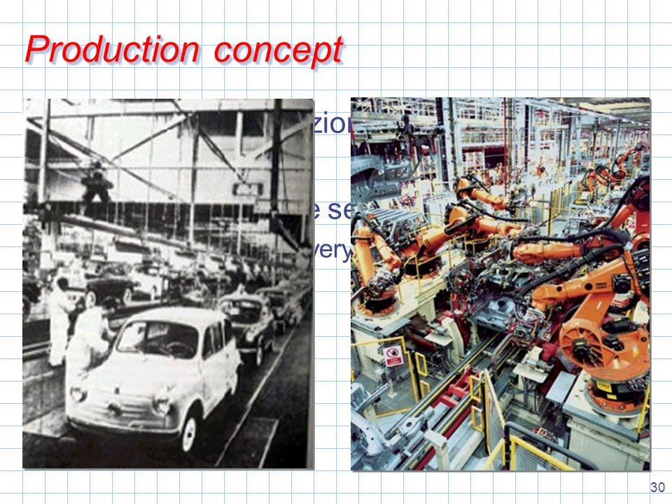 30 Production concept produzione e distribuzione efficiente Il prezzo basso vende sempre Es.